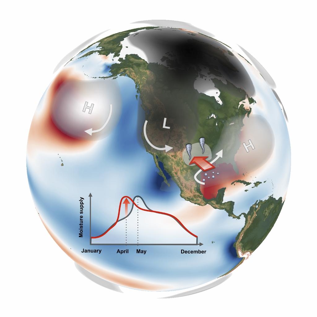 Temperature and atmospheric pressure conditions